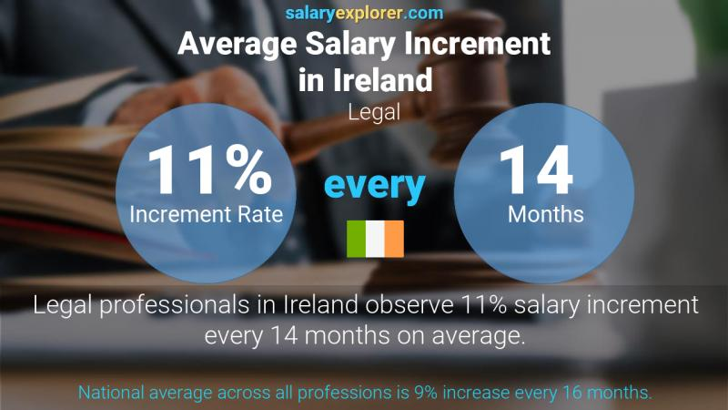 Annual Salary Increment Rate Ireland Legal