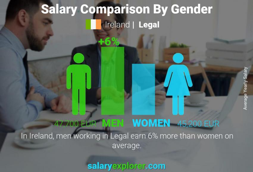 Salary comparison by gender yearly Ireland Legal