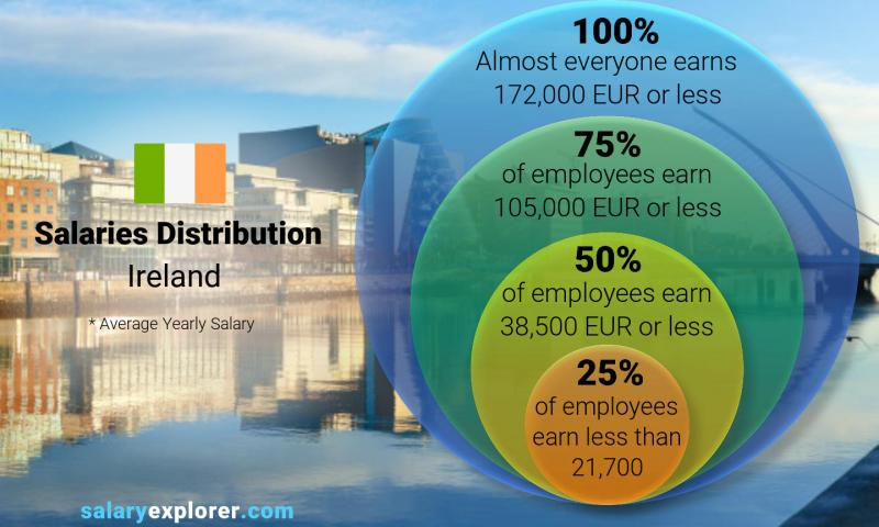 Median and salary distribution yearly Ireland