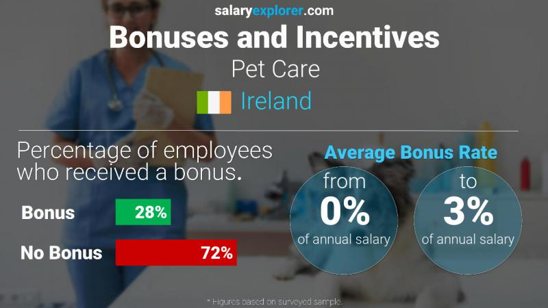 Annual Salary Bonus Rate Ireland Pet Care