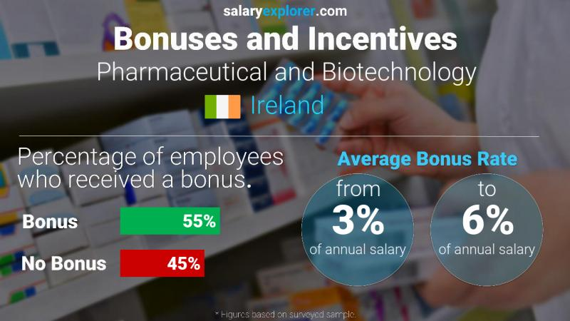 Annual Salary Bonus Rate Ireland Pharmaceutical and Biotechnology