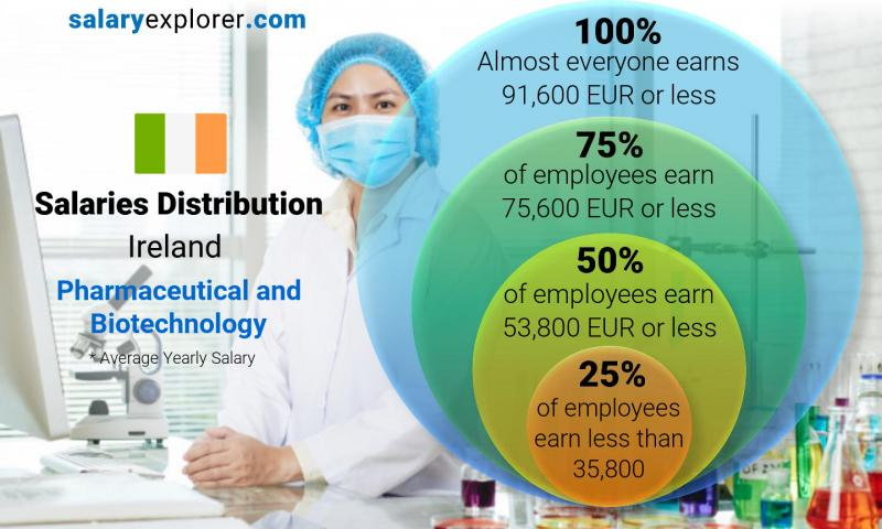 Median and salary distribution yearly Ireland Pharmaceutical and Biotechnology