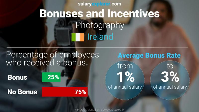 Annual Salary Bonus Rate Ireland Photography