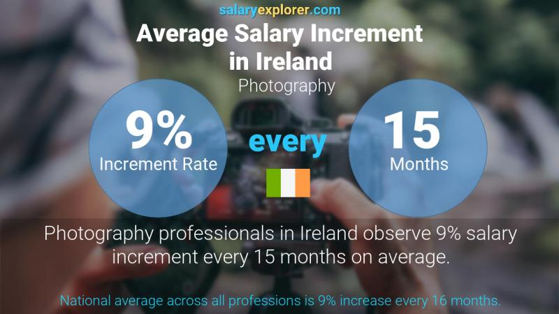 Annual Salary Increment Rate Ireland Photography