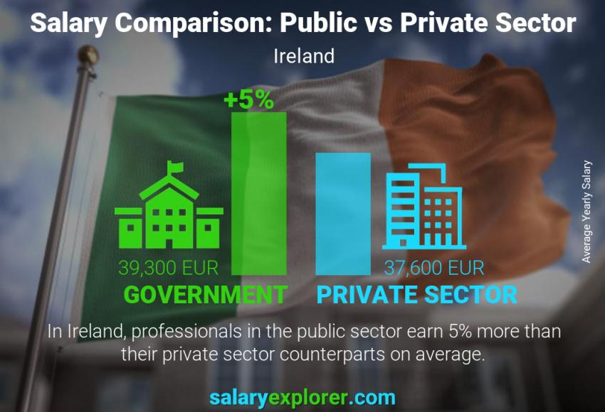 Public vs private sector salaries yearly Ireland