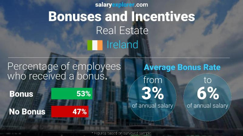 Annual Salary Bonus Rate Ireland Real Estate