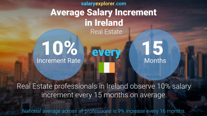 Annual Salary Increment Rate Ireland Real Estate