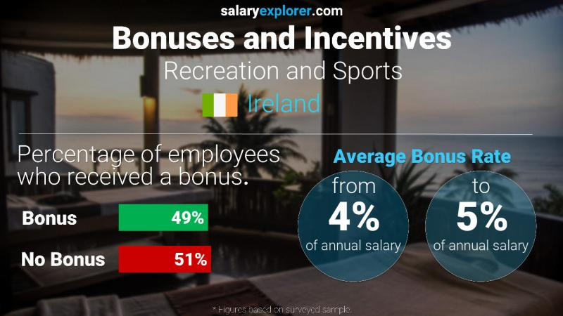 Annual Salary Bonus Rate Ireland Recreation and Sports