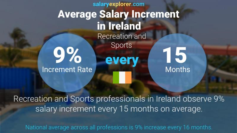 Annual Salary Increment Rate Ireland Recreation and Sports