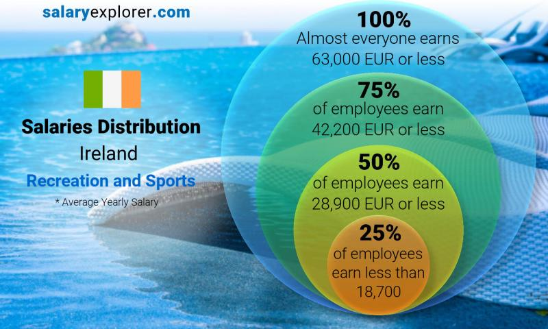 Median and salary distribution yearly Ireland Recreation and Sports
