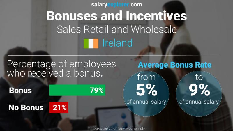 Annual Salary Bonus Rate Ireland Sales Retail and Wholesale