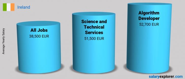 Salary Comparison Between Algorithm Developer and Science and Technical Services yearly Ireland