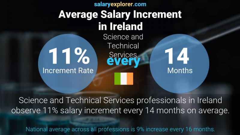 Annual Salary Increment Rate Ireland Science and Technical Services
