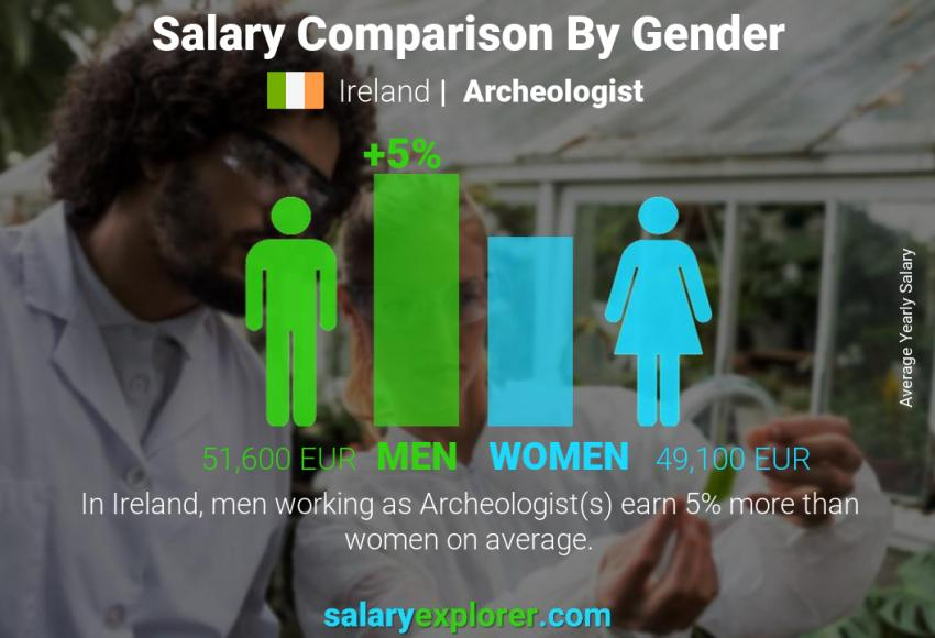 Salary comparison by gender yearly Ireland Archeologist