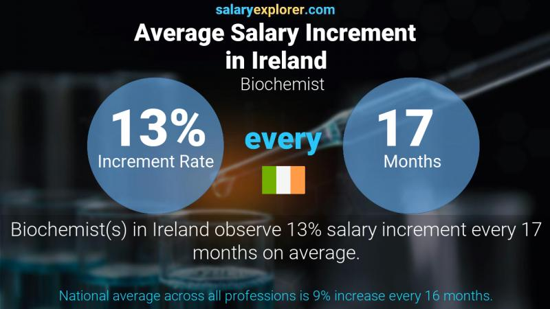 Annual Salary Increment Rate Ireland Biochemist
