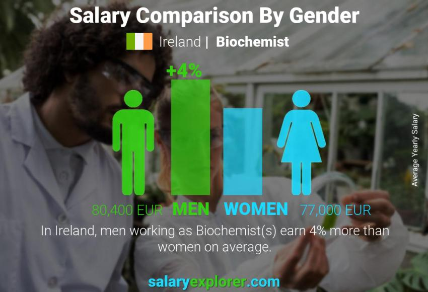 Salary comparison by gender yearly Ireland Biochemist