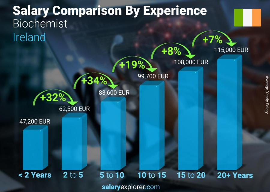 Salary comparison by years of experience yearly Ireland Biochemist