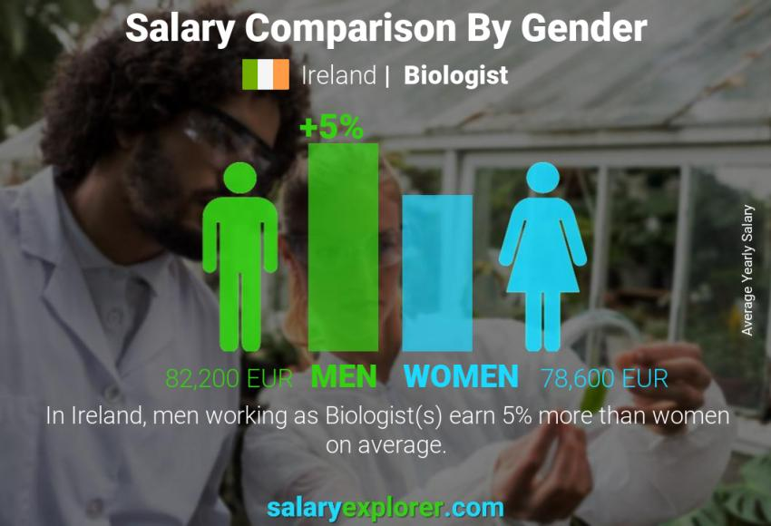 Salary comparison by gender yearly Ireland Biologist