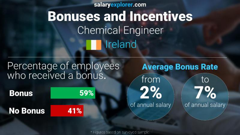 Annual Salary Bonus Rate Ireland Chemical Engineer