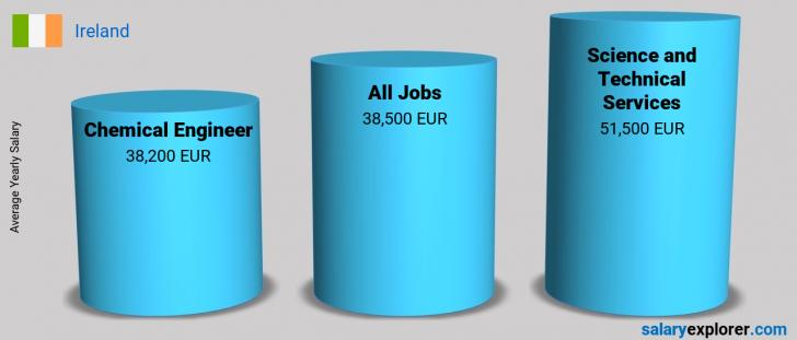 Salary Comparison Between Chemical Engineer and Science and Technical Services yearly Ireland