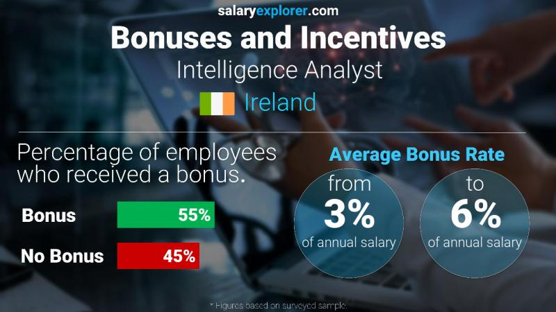 Annual Salary Bonus Rate Ireland Intelligence Analyst