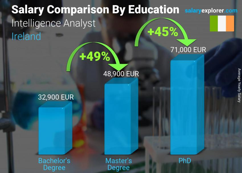 Salary comparison by education level yearly Ireland Intelligence Analyst