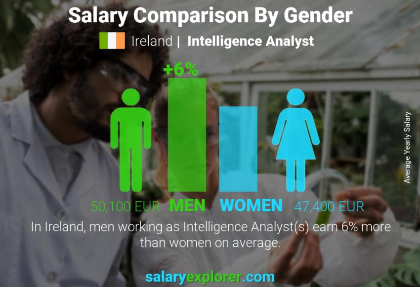 Salary comparison by gender yearly Ireland Intelligence Analyst