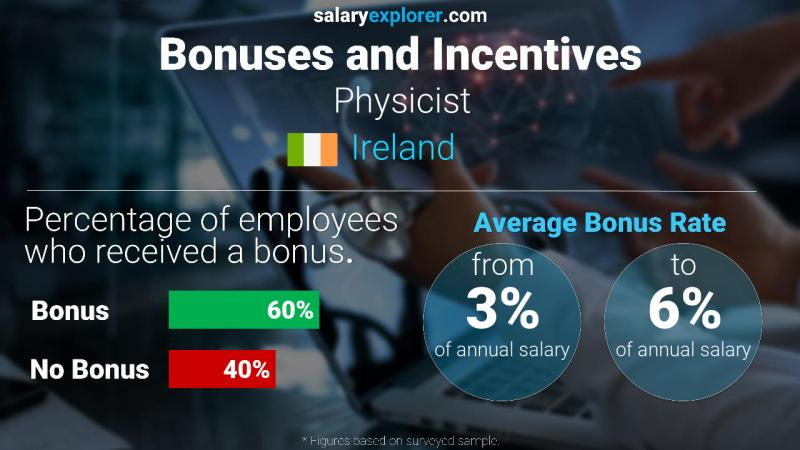 Annual Salary Bonus Rate Ireland Physicist