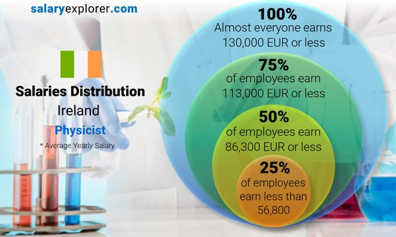 Median and salary distribution yearly Ireland Physicist
