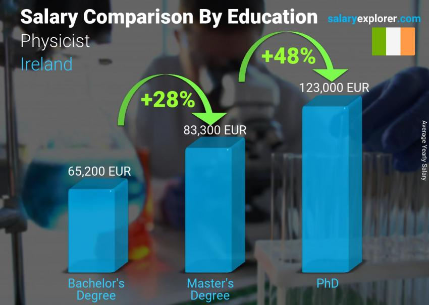 Salary comparison by education level yearly Ireland Physicist