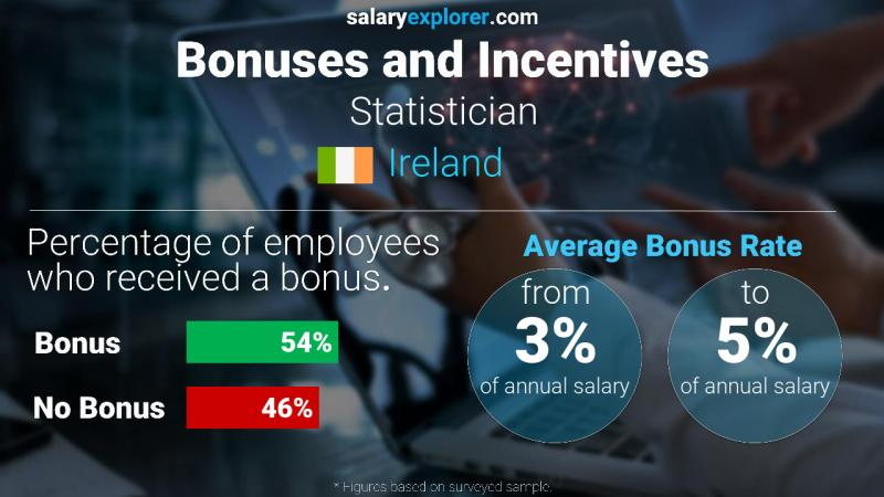Annual Salary Bonus Rate Ireland Statistician