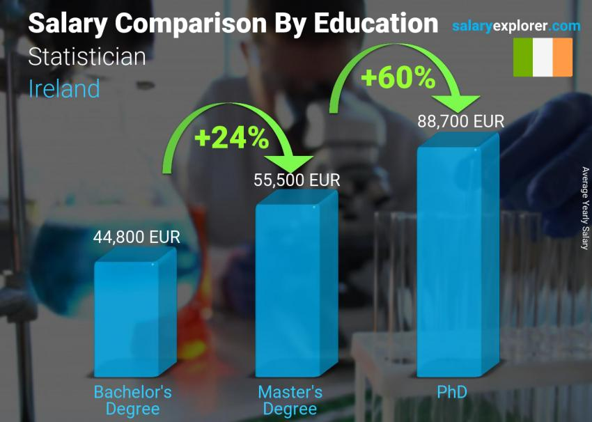 Salary comparison by education level yearly Ireland Statistician