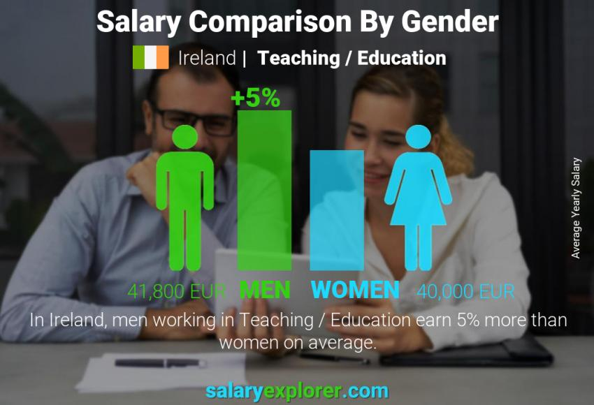 Salary comparison by gender yearly Ireland Teaching / Education