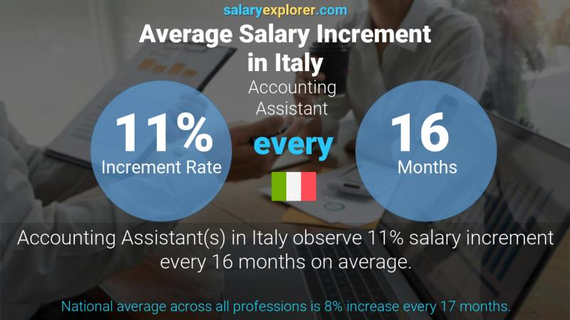 Annual Salary Increment Rate Italy Accounting Assistant