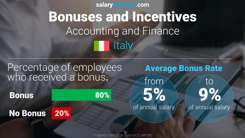 Annual Salary Bonus Rate Italy Accounting and Finance