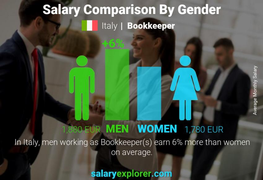Salary comparison by gender monthly Italy Bookkeeper