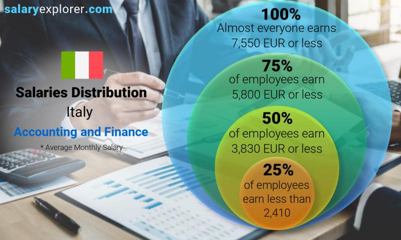 Median and salary distribution monthly Italy Accounting and Finance