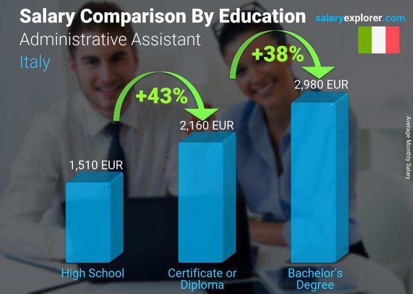 Salary comparison by education level monthly Italy Administrative Assistant