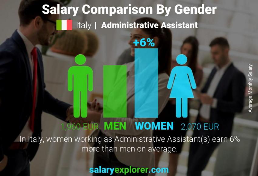 Salary comparison by gender monthly Italy Administrative Assistant