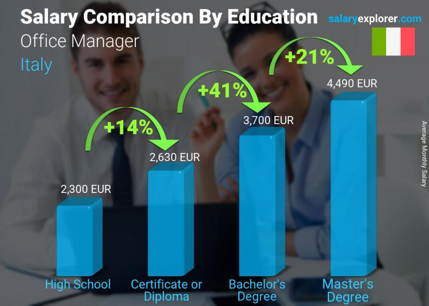 Salary comparison by education level monthly Italy Office Manager