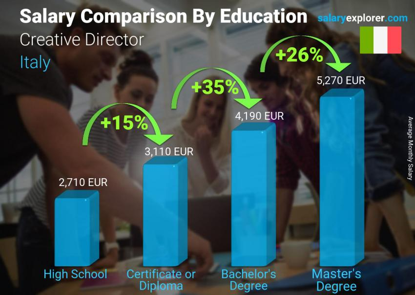 Salary comparison by education level monthly Italy Creative Director