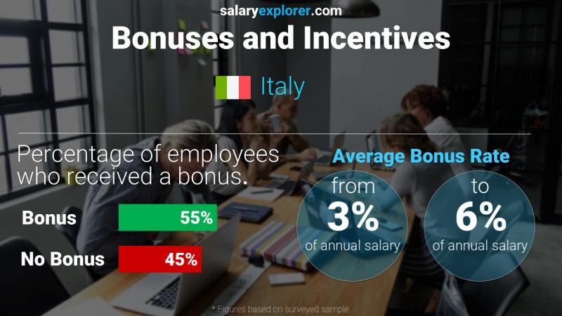 Annual Salary Bonus Rate Italy
