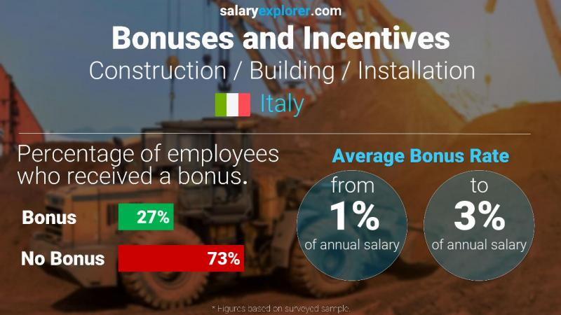 Annual Salary Bonus Rate Italy Construction / Building / Installation