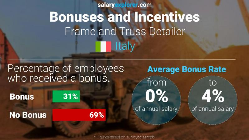 Annual Salary Bonus Rate Italy Frame and Truss Detailer