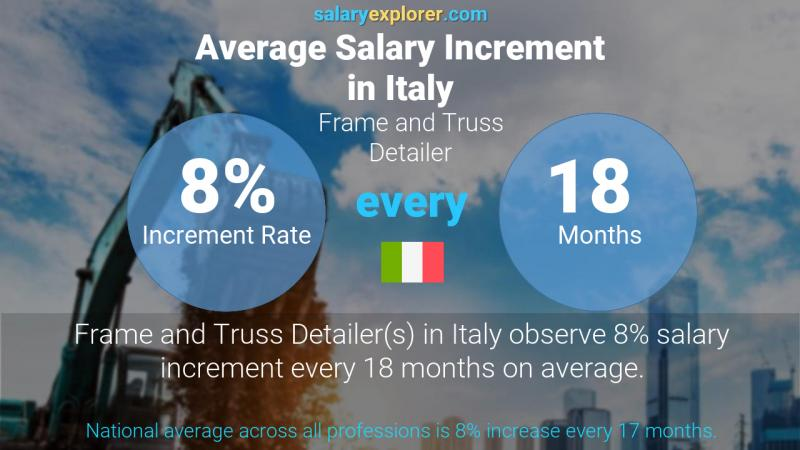 Annual Salary Increment Rate Italy Frame and Truss Detailer