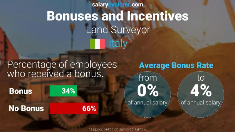 Annual Salary Bonus Rate Italy Land Surveyor