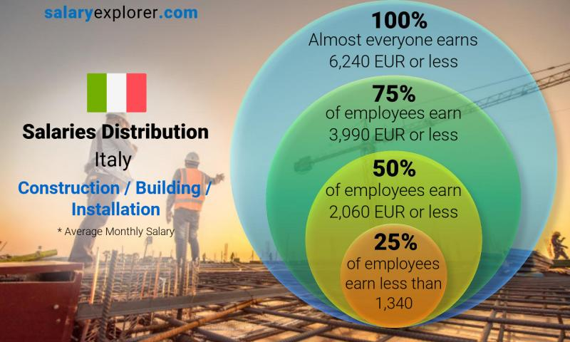 Median and salary distribution monthly Italy Construction / Building / Installation