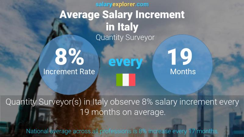 Annual Salary Increment Rate Italy Quantity Surveyor