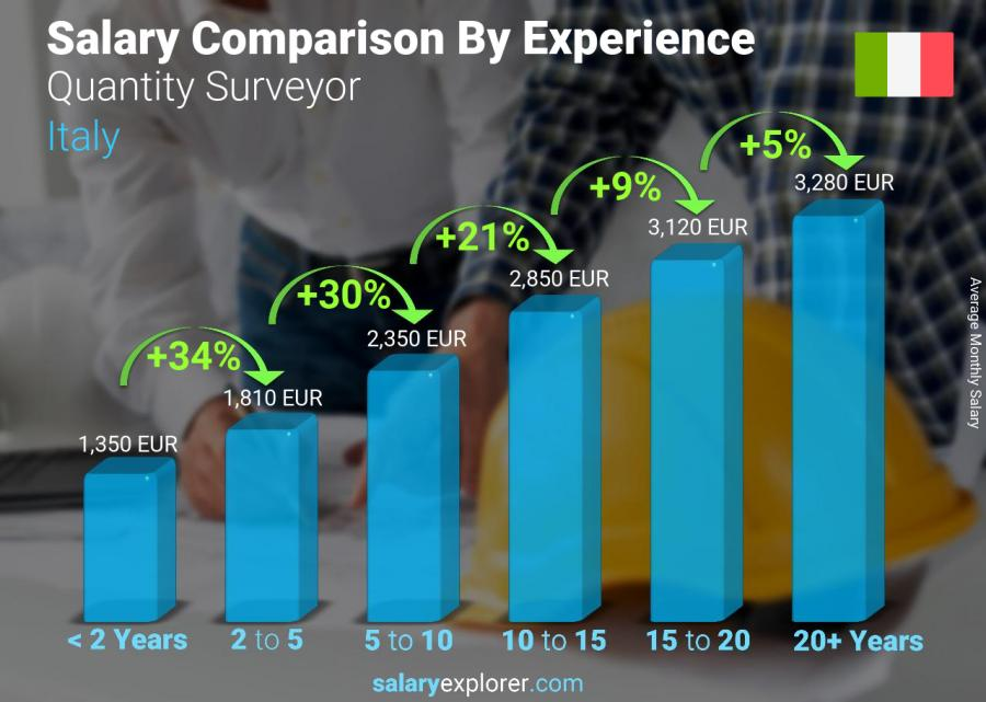 Salary comparison by years of experience monthly Italy Quantity Surveyor