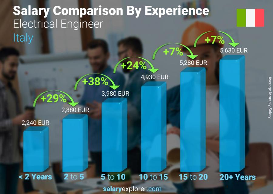 Salary comparison by years of experience monthly Italy Electrical Engineer